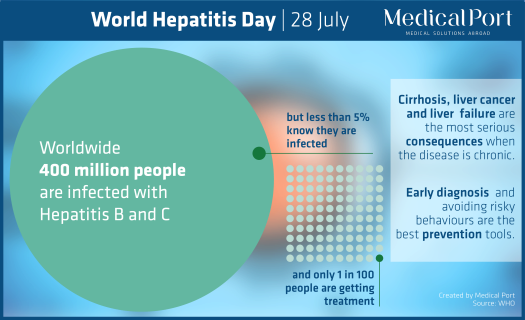 A graphic explains that 400 million people are infected with hepatitis B and C, only 5% are aware they are infected and only 1 in 100 people gets treatment.