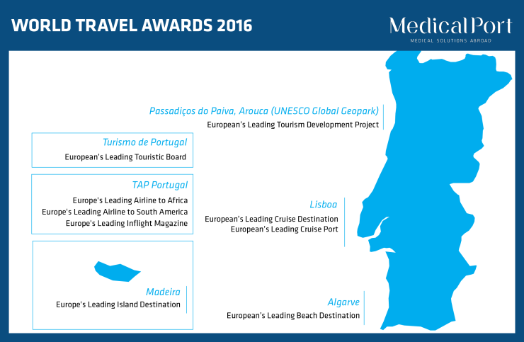 a map of Portugal displaying the awards won at the World Travel awards