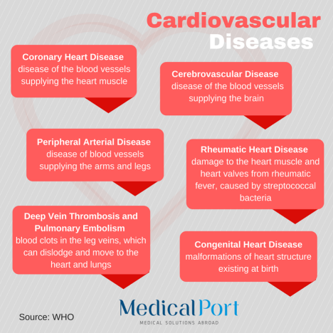 Cardiovascular diseases: coronary heart disease – disease of the blood vessels supplying the heart muscle; cerebrovascular disease – disease of the blood vessels supplying the brain; peripheral arterial disease – disease of blood vessels supplying the arms and legs; rheumatic heart disease – damage to the heart muscle and heart valves from rheumatic fever, caused by streptococcal bacteria; congenital heart disease – malformations of heart structure existing at birth; deep vein thrombosis and pulmonary embolism – blood clots in the leg veins, which can dislodge and move to the heart and lungs.